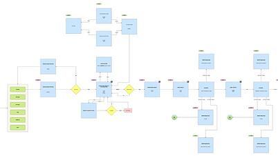 Streamline Games Game Design mapping